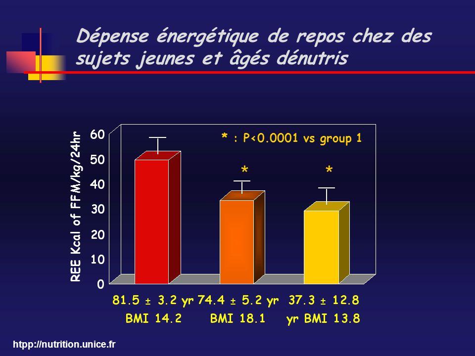 htpp://nutrition.unice.fr Dépense énergétique de repos chez des sujets jeunes et âgés dénutris REE Kcal of FFM/kg/24hr * : P<0.0001 vs group 1 **
