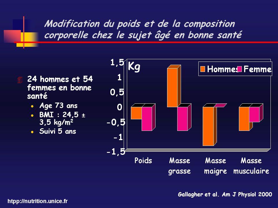 htpp://nutrition.unice.fr Modification du poids et de la composition corporelle chez le sujet âgé en bonne santé Gallagher et al. Am J Physiol 2000 Kg