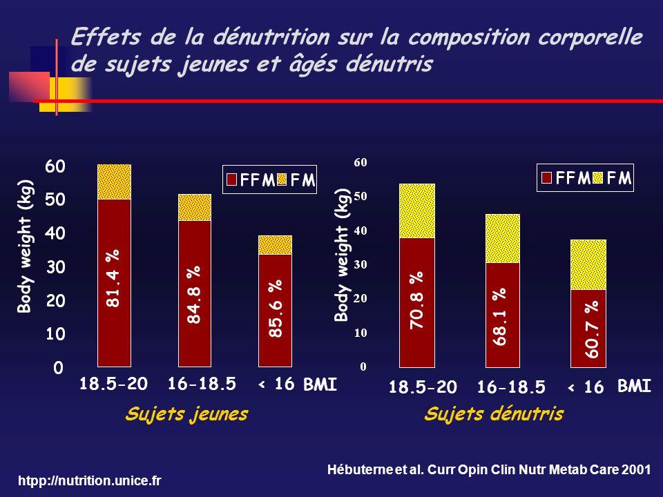 htpp://nutrition.unice.fr Sujets jeunesSujets dénutris Body weight (kg) 81.4 % 18.5-2016-18.5< 16 18.5-2016-18.5< 16 84.8 % 85.6 % 70.8 % 68.1 % 60.7