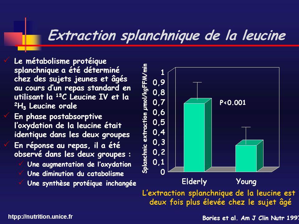 htpp://nutrition.unice.fr Extraction splanchnique de la leucine Le métabolisme protéique splanchnique a été déterminé chez des sujets jeunes et âgés a
