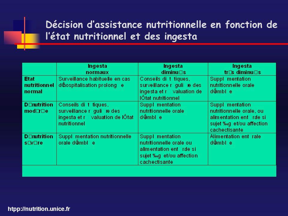 htpp://nutrition.unice.fr Décision dassistance nutritionnelle en fonction de létat nutritionnel et des ingesta