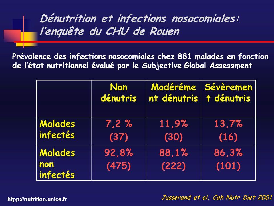 htpp://nutrition.unice.fr Dénutrition et infections nosocomiales: lenquête du CHU de Rouen Non dénutris Modéréme nt dénutris Sévèremen t dénutris Mala