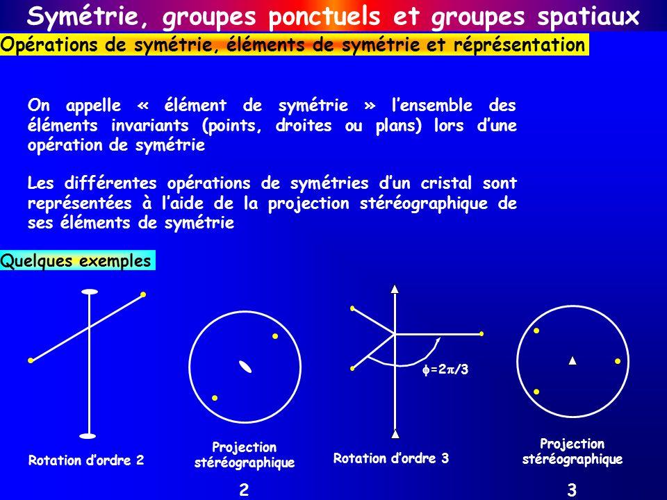 Symétrie, groupes ponctuels et groupes spatiaux Opérations de symétrie, éléments de symétrie et réprésentation Les différentes opérations de symétries