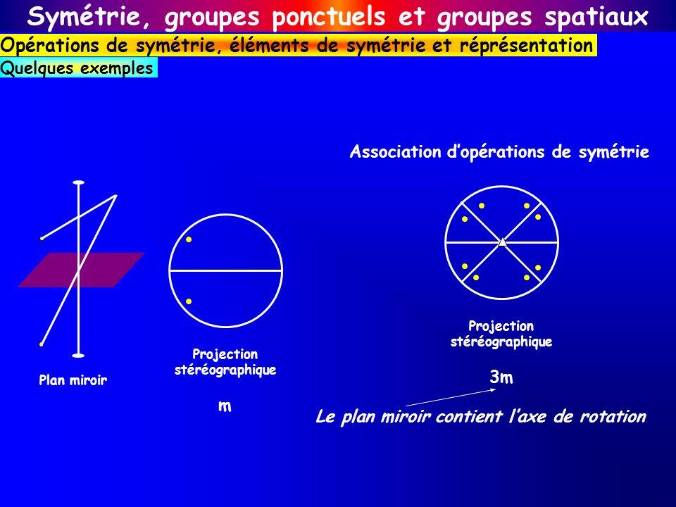 Plan miroir Symétrie, groupes ponctuels et groupes spatiaux Opérations de symétrie, éléments de symétrie et réprésentation Quelques exemples Projectio