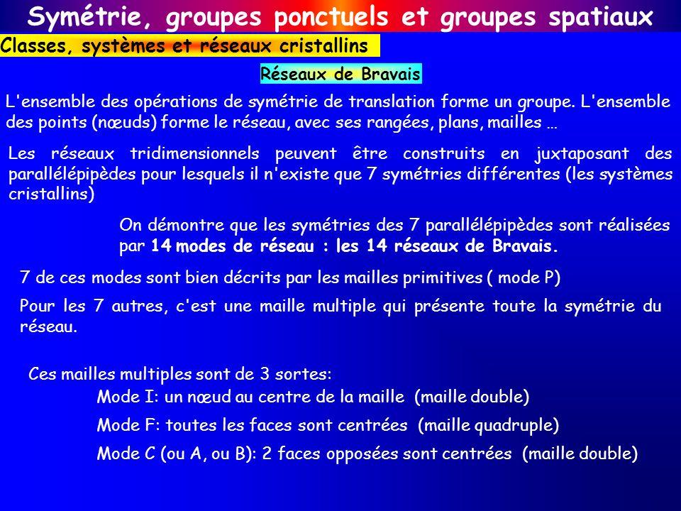 Symétrie, groupes ponctuels et groupes spatiaux Classes, systèmes et réseaux cristallins Réseaux de Bravais L'ensemble des opérations de symétrie de t