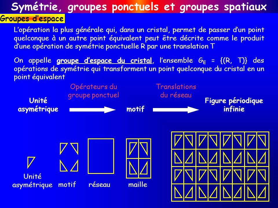 Symétrie, groupes ponctuels et groupes spatiaux Groupes despace maillemotifréseau Unité asymétrique motif Figure périodique infinie Translations du ré