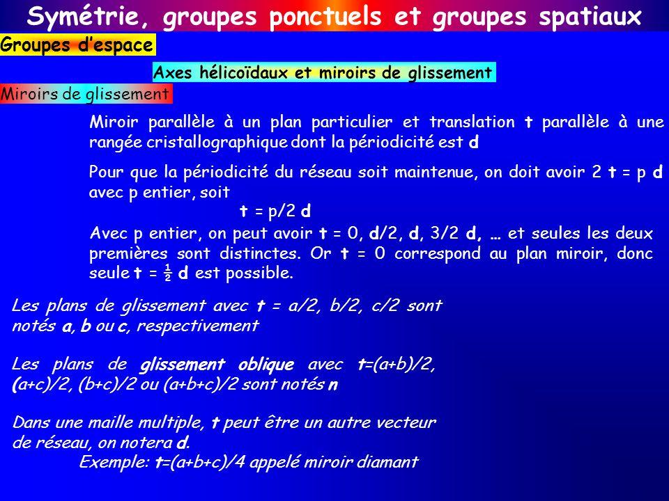 Symétrie, groupes ponctuels et groupes spatiaux Groupes despace Axes hélicoïdaux et miroirs de glissement Miroir parallèle à un plan particulier et tr