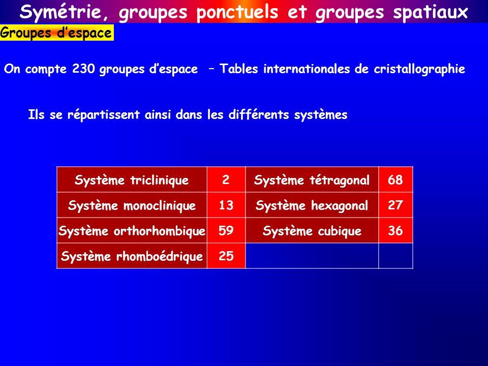On compte 230 groupes despace – Tables internationales de cristallographie Ils se répartissent ainsi dans les différents systèmes Système triclinique2