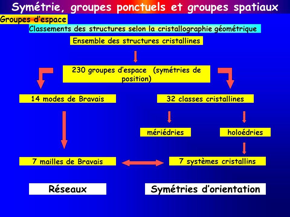 Ensemble des structures cristallines 230 groupes despace (symétries de position) 14 modes de Bravais32 classes cristallines mériédriesholoédries 7 mai