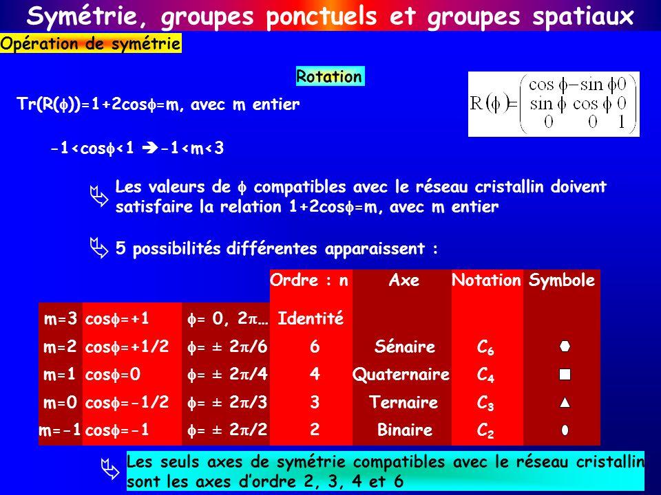 Symétrie, groupes ponctuels et groupes spatiaux Opération de symétrie Rotation Tr(R( ))=1+2cos =m, avec m entier -1<cos <1 -1<m<3 Les valeurs de compa