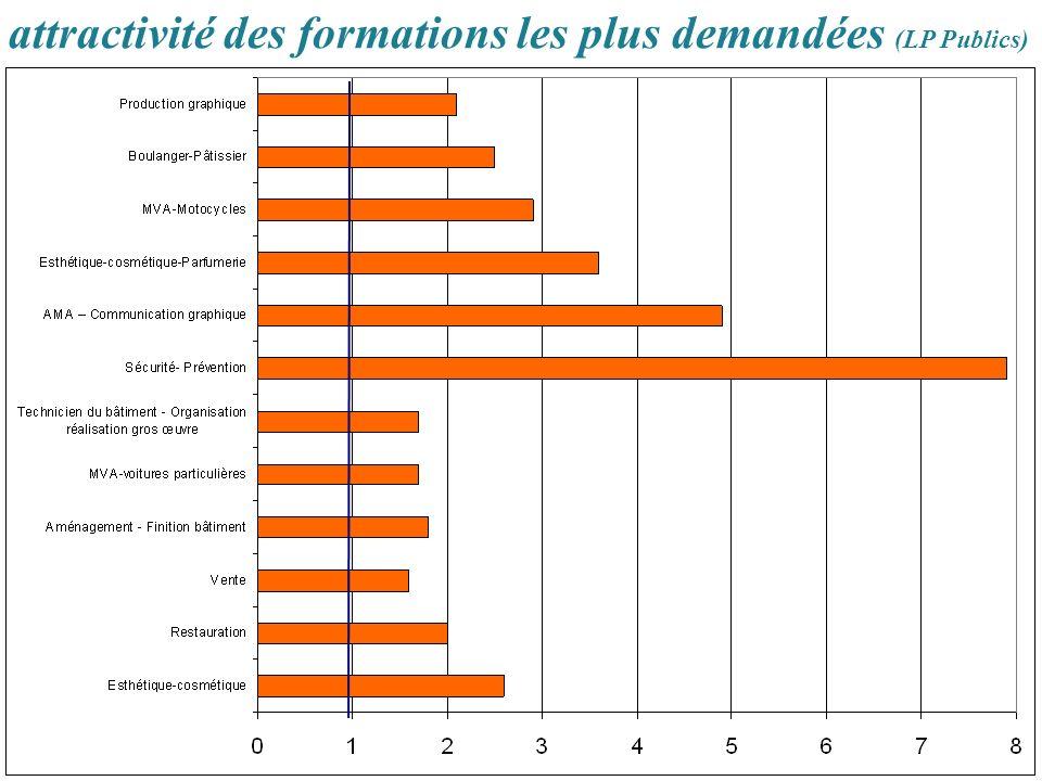attractivité des formations les plus demandées (LP Publics)