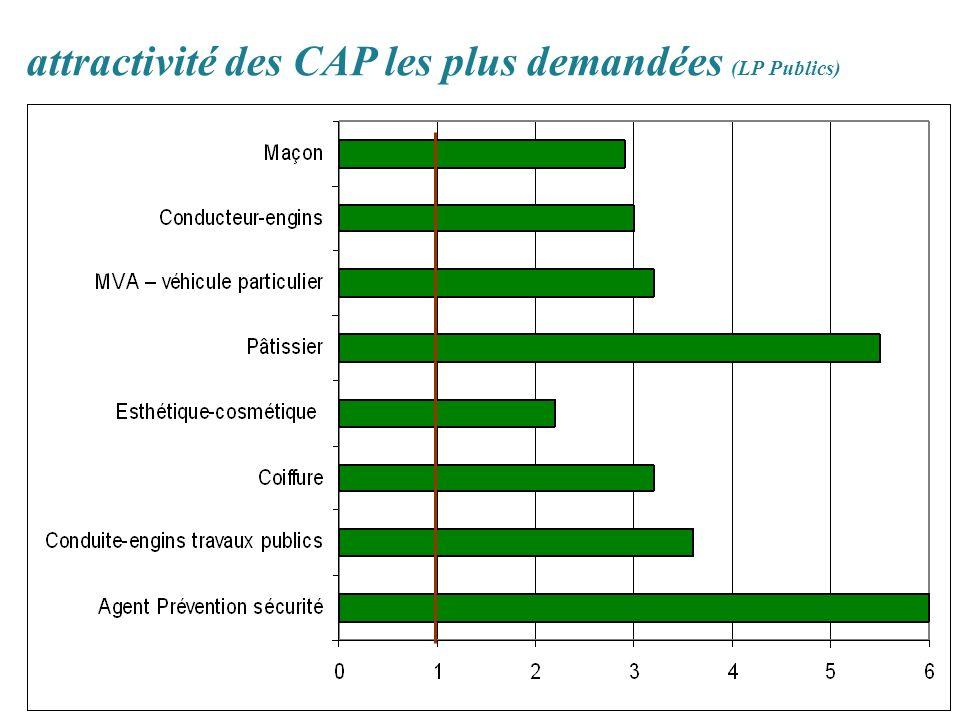attractivité des CAP les plus demandées (LP Publics)