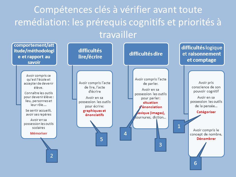 Compétences clés à vérifier avant toute remédiation: les prérequis cognitifs et priorités à travailler comportement/att itude/méthodologi e et rapport