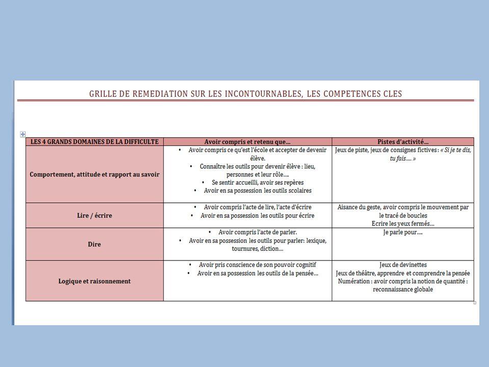 Lister les activités possibles: Exemple pour le langage