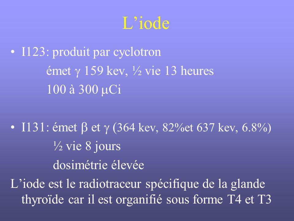 Liode I123: produit par cyclotron émet 159 kev, ½ vie 13 heures 100 à 300 Ci I131: émet et ( 364 kev, 82%et 637 kev, 6.8%) ½ vie 8 jours dosimétrie él