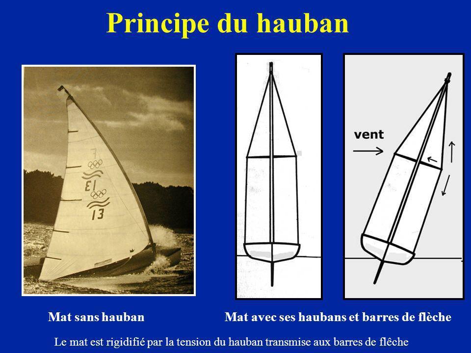 Principe du hauban Mat sans hauban Mat avec ses haubans et barres de flèche Le mat est rigidifié par la tension du hauban transmise aux barres de flêc