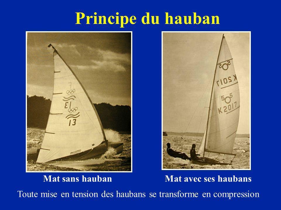 Principe du hauban Mat sans hauban Mat avec ses haubans Toute mise en tension des haubans se transforme en compression