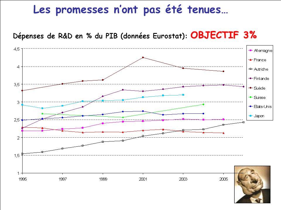 Les promesses nont pas été tenues… OBJECTIF 3% Dépenses de R&D en % du PIB (données Eurostat): OBJECTIF 3%
