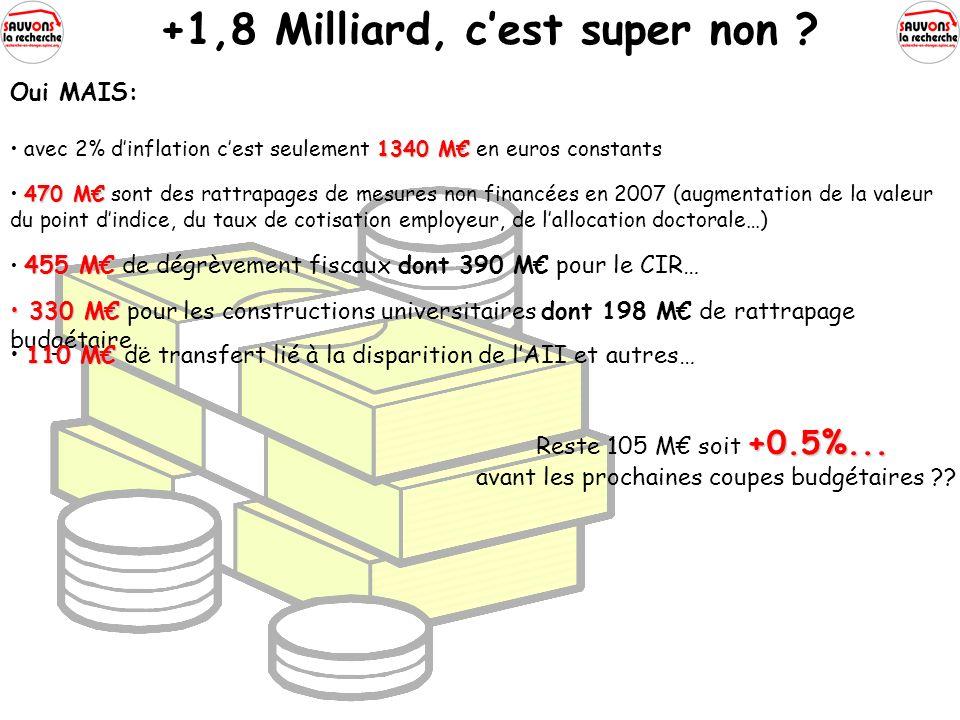 +1,8 Milliard, cest super non . Oui MAIS: +0.5%...