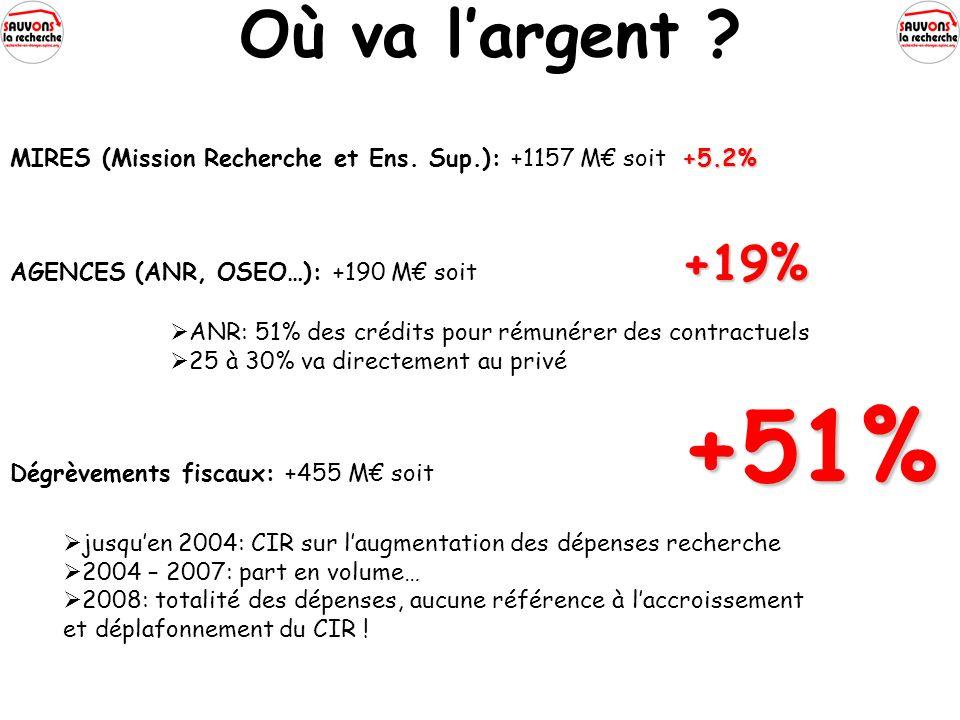 Où va largent . +5.2% MIRES (Mission Recherche et Ens.