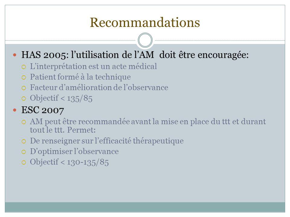 Recommandations HAS 2005: lutilisation de lAM doit être encouragée: Linterprétation est un acte médical Patient formé à la technique Facteur daméliora