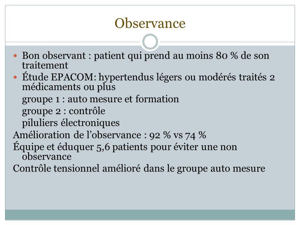 Observance Bon observant : patient qui prend au moins 80 % de son traitement Étude EPACOM: hypertendus légers ou modérés traités 2 médicaments ou plus