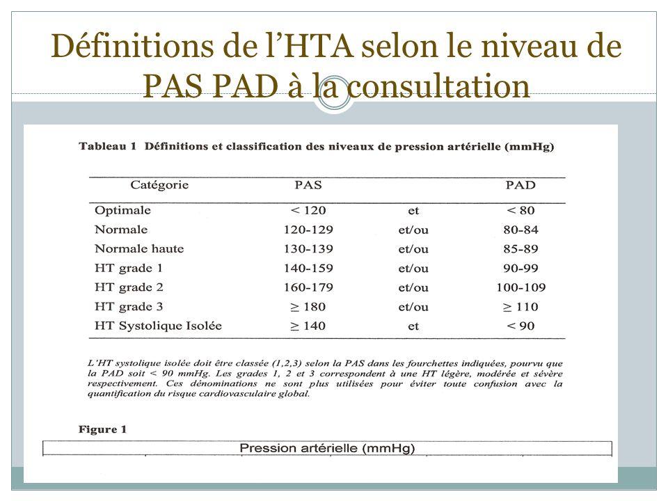 Définitions de lHTA selon le niveau de PAS PAD à la consultation