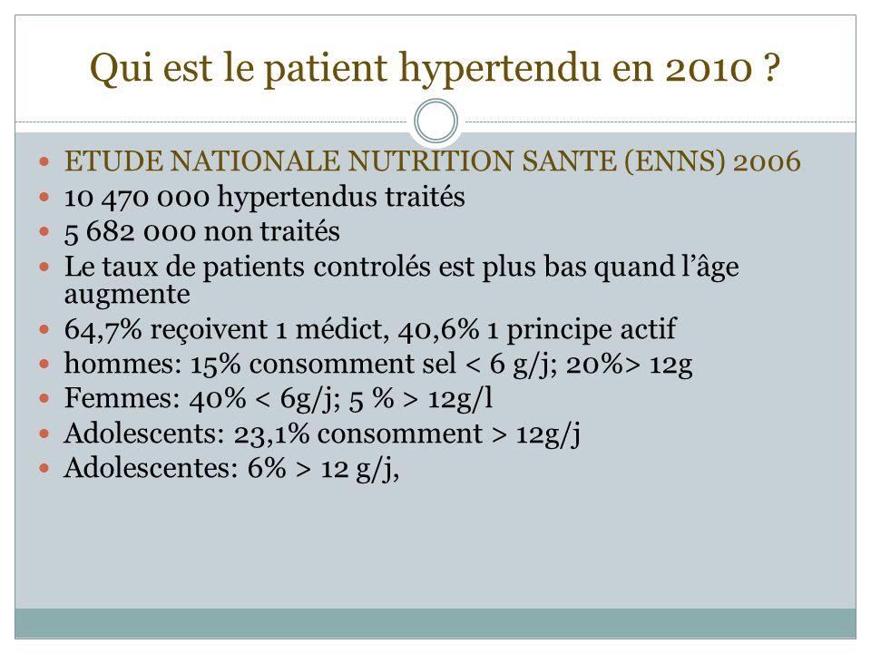 Qui est le patient hypertendu en 2010 ? ETUDE NATIONALE NUTRITION SANTE (ENNS) 2006 10 470 000 hypertendus traités 5 682 000 non traités Le taux de pa