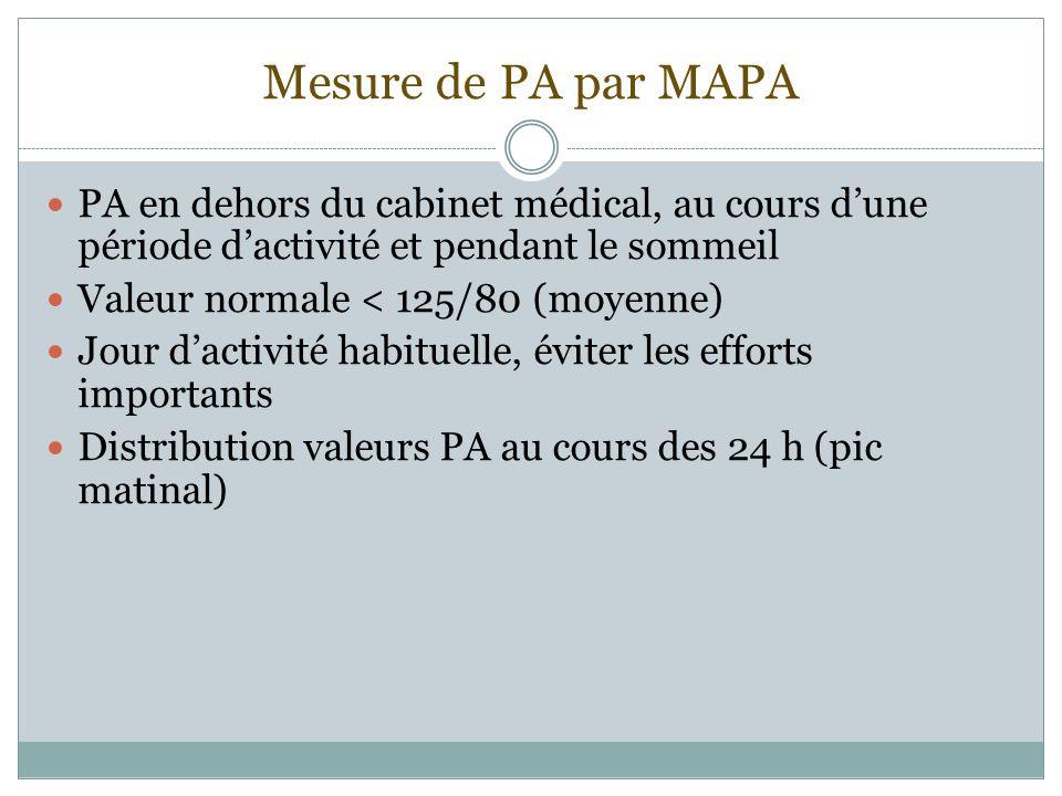 Mesure de PA par MAPA PA en dehors du cabinet médical, au cours dune période dactivité et pendant le sommeil Valeur normale < 125/80 (moyenne) Jour da