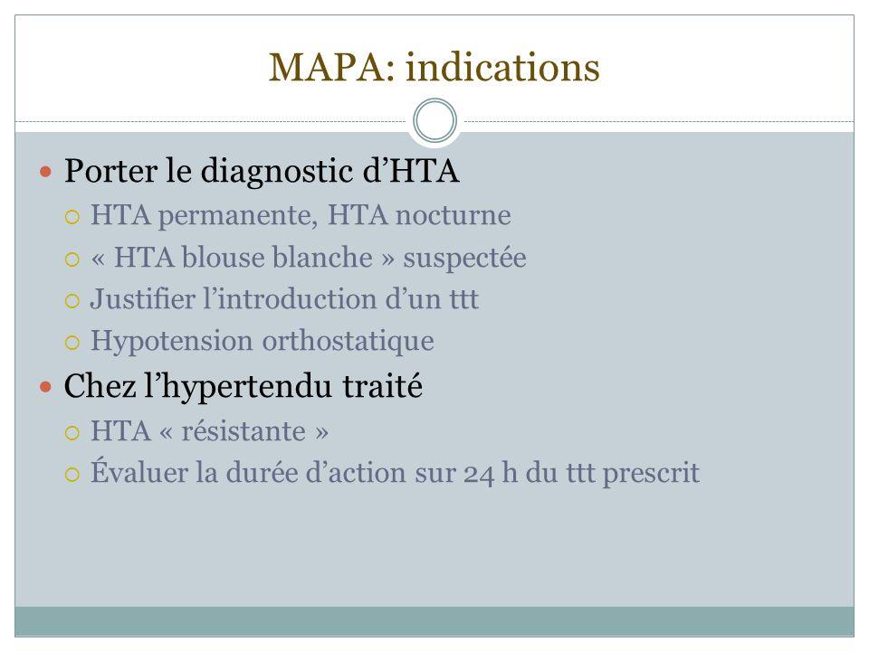 MAPA: indications Porter le diagnostic dHTA HTA permanente, HTA nocturne « HTA blouse blanche » suspectée Justifier lintroduction dun ttt Hypotension