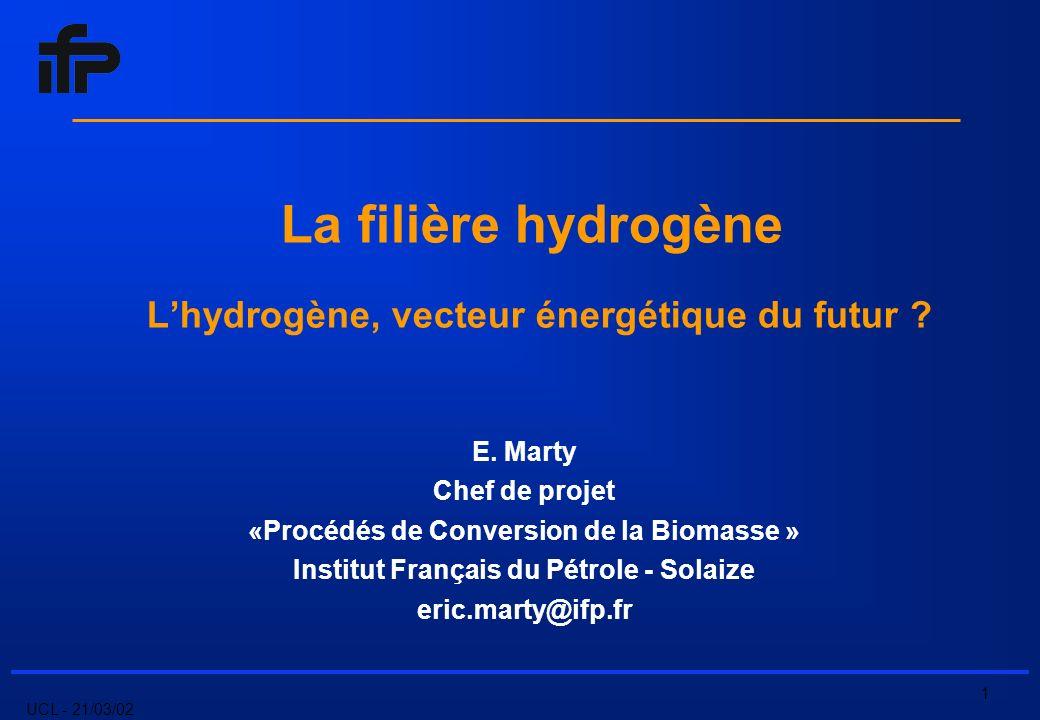 UCL - 21/03/02 12 Schéma Réactionnel (très) simplifié formation du gaz de synthèse shift conversion purification ~1/ C n H m C + CH 4 + H 2 + C n-2 H m-6 ~2/C+H 2 O CO + H 2 ~3/CH4+H 2 O CO + 3H 2 ~4/CO+H 2 O CO 2 + H 2 Production conventionnelle à partir dhydrocarbures