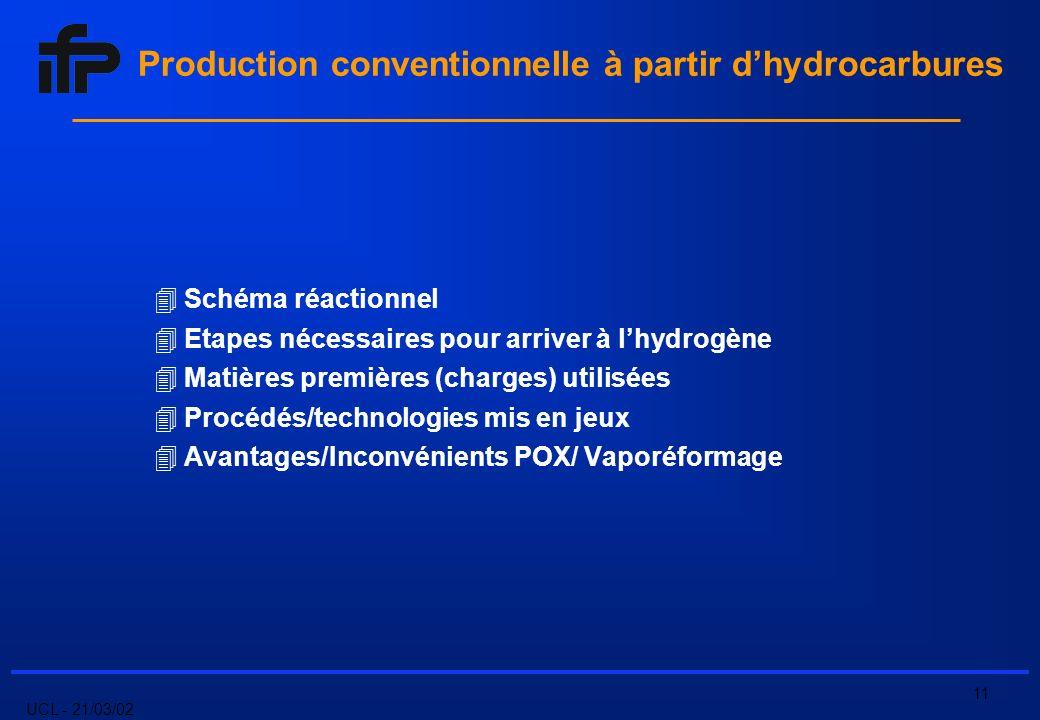 UCL - 21/03/02 11 Schéma réactionnel Etapes nécessaires pour arriver à lhydrogène Matières premières (charges) utilisées Procédés/technologies mis en jeux Avantages/Inconvénients POX/ Vaporéformage Production conventionnelle à partir dhydrocarbures