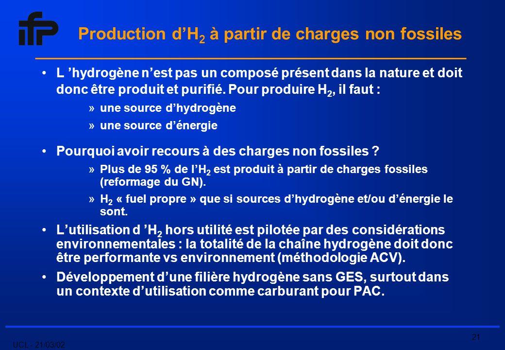 UCL - 21/03/02 21 Production dH 2 à partir de charges non fossiles L hydrogène nest pas un composé présent dans la nature et doit donc être produit et purifié.
