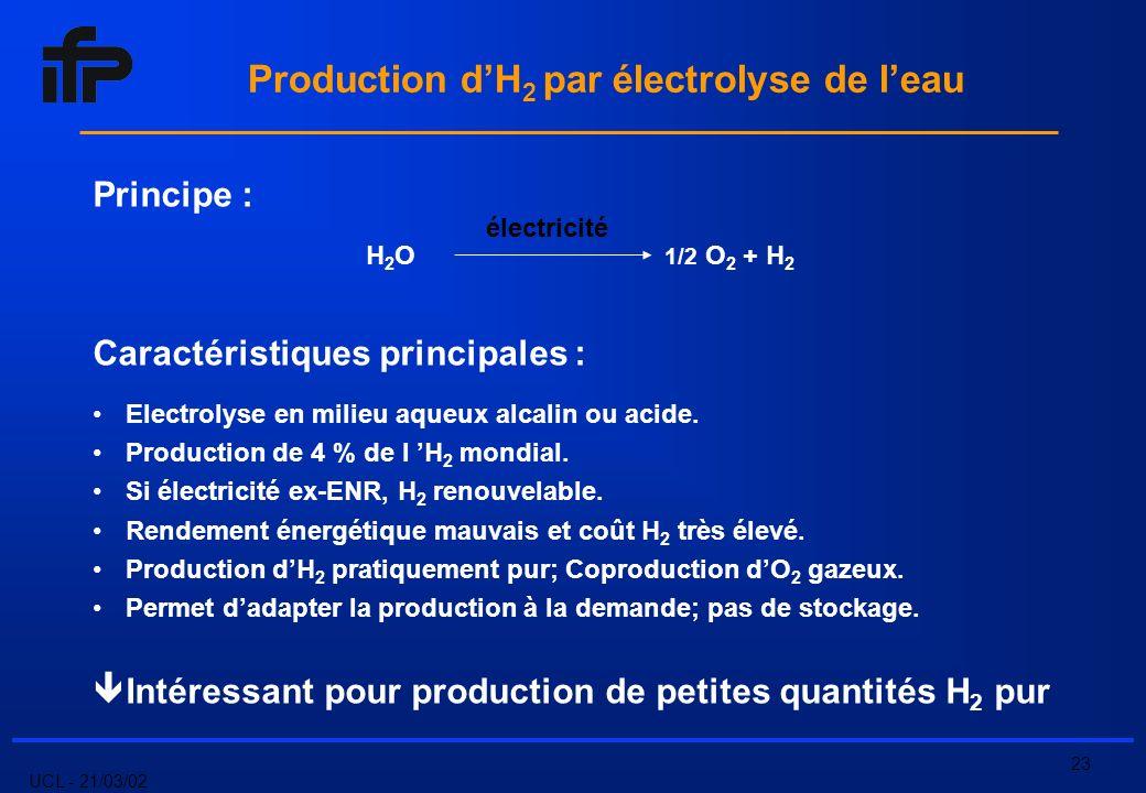 UCL - 21/03/02 23 Production dH 2 par électrolyse de leau Principe : H 2 O 1/2 O 2 + H 2 Caractéristiques principales : Electrolyse en milieu aqueux alcalin ou acide.
