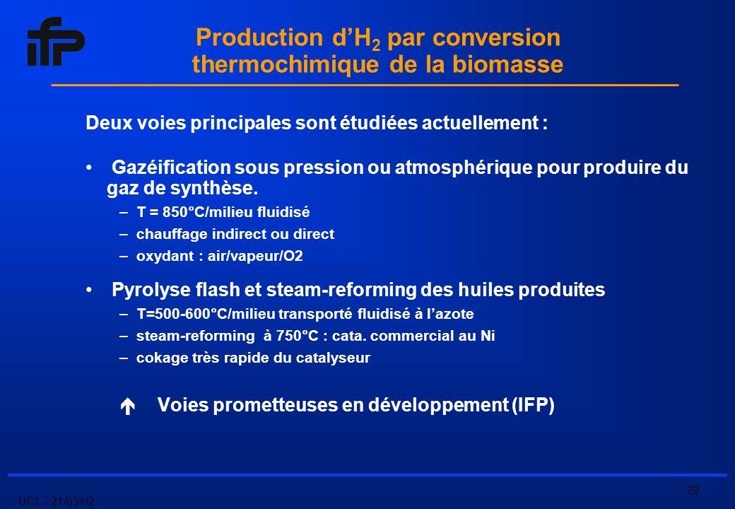 UCL - 21/03/02 29 Production dH 2 par conversion thermochimique de la biomasse Deux voies principales sont étudiées actuellement : Gazéification sous pression ou atmosphérique pour produire du gaz de synthèse.