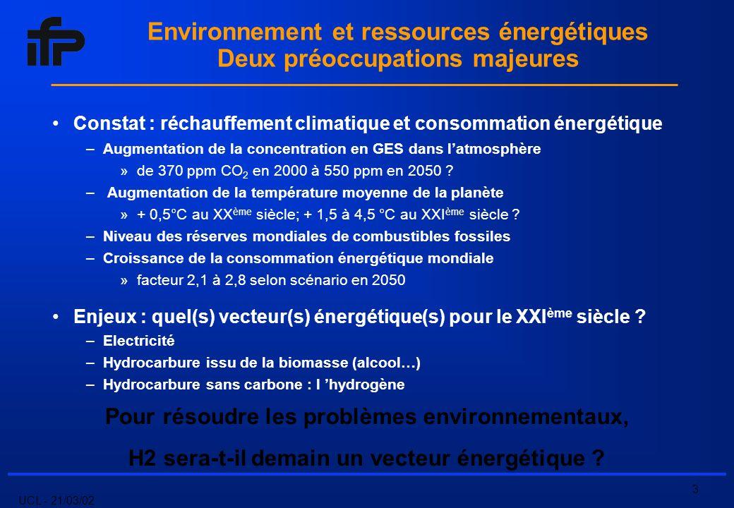 UCL - 21/03/02 4 Introduction : lhydrogène H 2 Lélément le plus abondant de la planète La molécule gazeuse la plus énergétique –120 MJ/kg ( 50 MJ/kg pour le gaz naturel) Le gaz le plus léger (grande vitesse de diffusion) Un gaz ni polluant ni toxique dont la combustion ne génère que de leau mais : Une densité énergétique volumique faible Des limites dinflammabilité dans lair large –4-75 % vol.