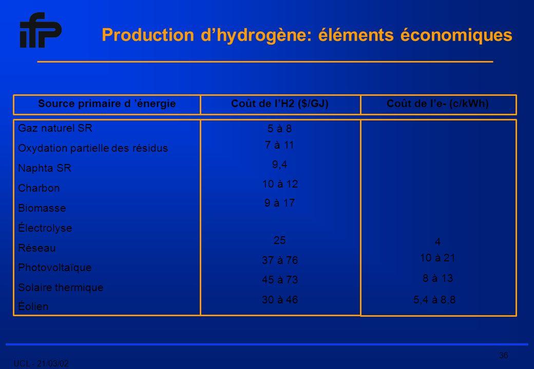UCL - 21/03/02 36 Production dhydrogène: éléments économiques Source primaire d énergieCoût de lH2 ($/GJ)Coût de le- (c/kWh) Gaz naturel SR Oxydation partielle des résidus Naphta SR Charbon Biomasse Électrolyse Réseau Photovoltaïque Solaire thermique Éolien 5 à 8 7 à 11 9,4 10 à 12 9 à 17 25 37 à 76 45 à 73 30 à 46 4 10 à 21 8 à 13 5,4 à 8,8