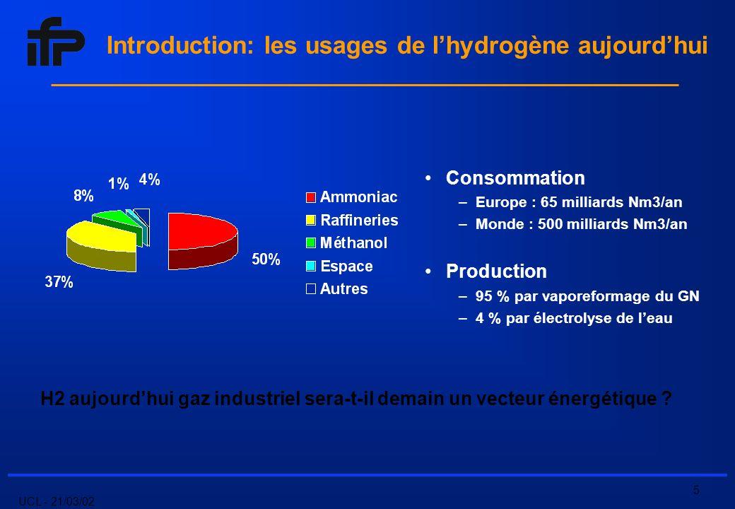 UCL - 21/03/02 5 Introduction: les usages de lhydrogène aujourdhui Consommation –Europe : 65 milliards Nm3/an –Monde : 500 milliards Nm3/an Production –95 % par vaporeformage du GN –4 % par électrolyse de leau H2 aujourdhui gaz industriel sera-t-il demain un vecteur énergétique