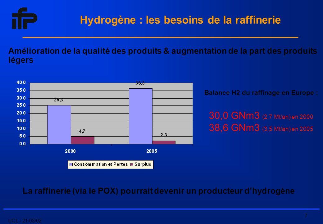 UCL - 21/03/02 8 Produits issus de Biomasse ELECTRIQUE THERMIQUE TURBINES PAR CRAQUAGE THERMOCHIMIQUE MECANIQU E PAR REFORMAGE Combustibles Fossiles HYDROGENE Liquéfié Sous pression Hydrures Carbones Microbilles … EAU HYDROCARBONES FORME DENERGIE STOCKAGE/DISTRIBUTION PRODUCTIONCONVERSION/UTILISATION Charbon Pétrole Gaz naturel Alcools Biogaz (CH 4, H 2, CO,) PAR ELECTROLYSE Alcaline Haute pression Haute température Electrolyte polymère solide Photoélectrochimique PHOTOBIOLOGIQUE COMBUSTIONCOMBUSTION ELECTROCHIMIEELECTROCHIMIE CHAUDIERES MOTEURS PAC PEMFC SOFC Introduction: les filières énergétiques de lhydrogène