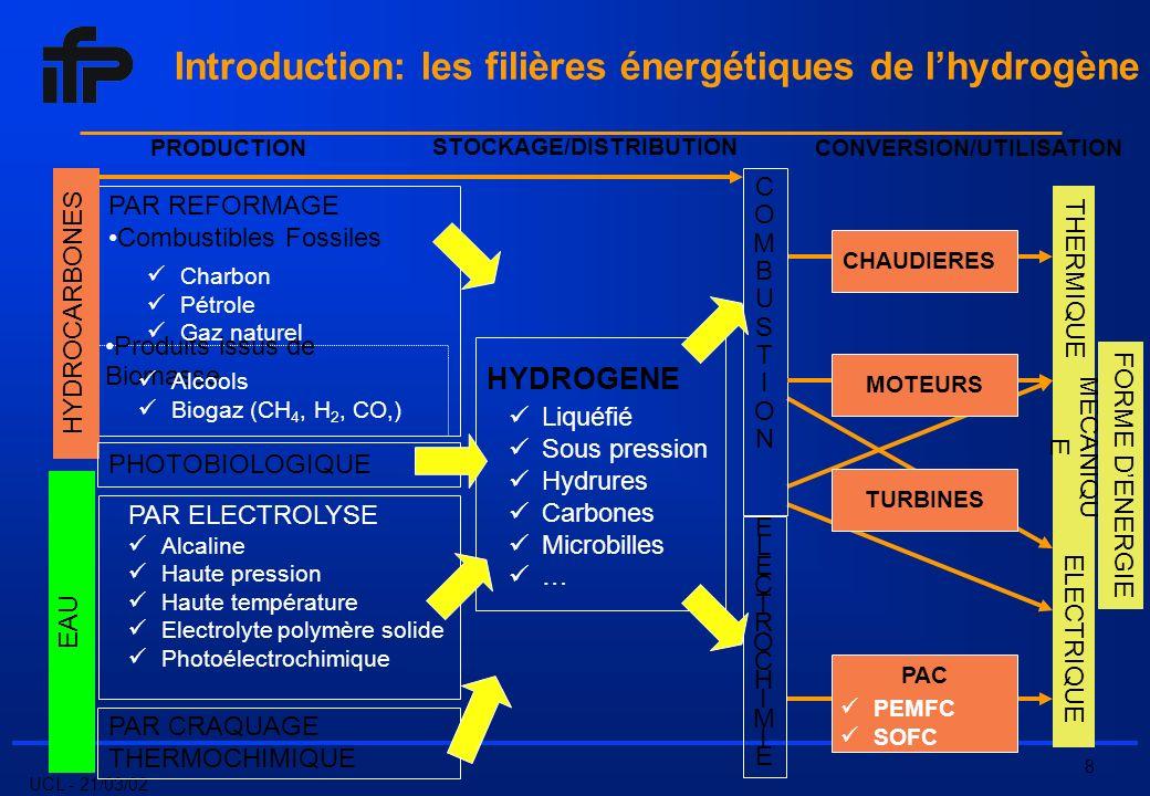 UCL - 21/03/02 19 Steam reforming : avantages par rapport à la POX - Maintenance plus facile que la POX - Pas de liquéfaction d air - Problèmes de sécurité moins aigus que sur la POX - Investissements moins élevés par rapport à la POX (rapport 1 à 2 sur l ensemble de la chaîne H2) Steam reforming : inconvénients par rapport à la POX - Taux de vapeur plus importants que la POX (contraintes de bouchage du lit catalytique) - Limitation aux charges légères désulfurées (catalyseurs) - Limitation de la pression (métallurgie des tubes) - Prix des charges Production conventionnelle à partir dhydrocarbures