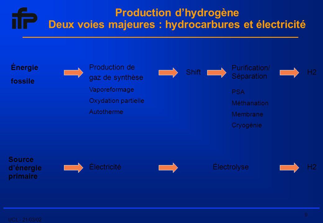 UCL - 21/03/02 9 Production dhydrogène Deux voies majeures : hydrocarbures et électricité Énergie fossile Production de gaz de synthèse Purification/ Séparation H2 Source dénergie primaire ÉlectricitéÉlectrolyseH2 Vaporeformage Oxydation partielle Autotherme PSA Méthanation Membrane Cryogénie Shift