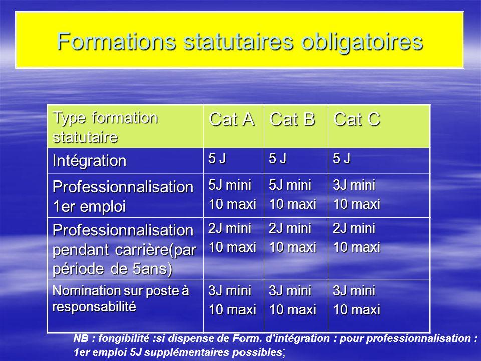 Formations statutaires obligatoires Type formation statutaire Cat A Cat B Cat C Intégration 5 J Professionnalisation 1er emploi 5J mini 10 maxi 5J min