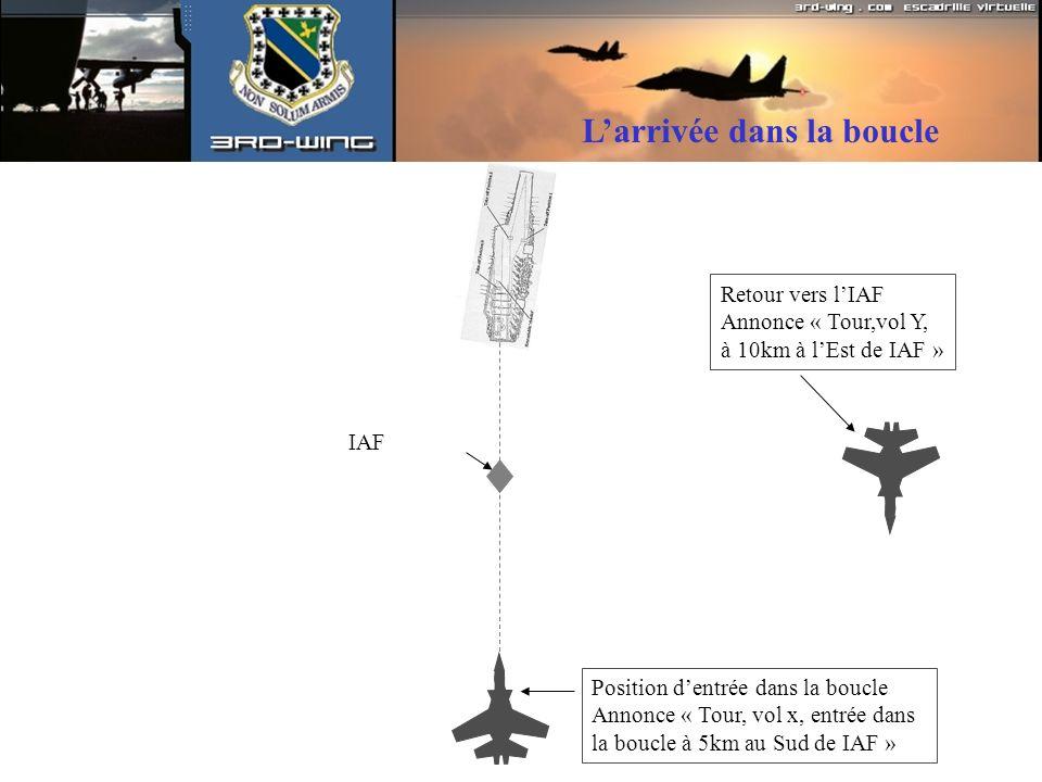 IAF Position dentrée dans la boucle Annonce « Tour, vol x, entrée dans la boucle à 5km au Sud de IAF » Retour vers lIAF Annonce « Tour,vol Y, à 10km à