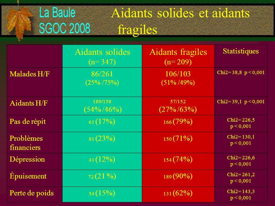 Aidants solides et aidants fragiles Aidants solides (n= 347) Aidants fragiles (n= 209) Statistiques Malades H/F86/261 (25% /75%) 106/103 (51% /49%) Ch