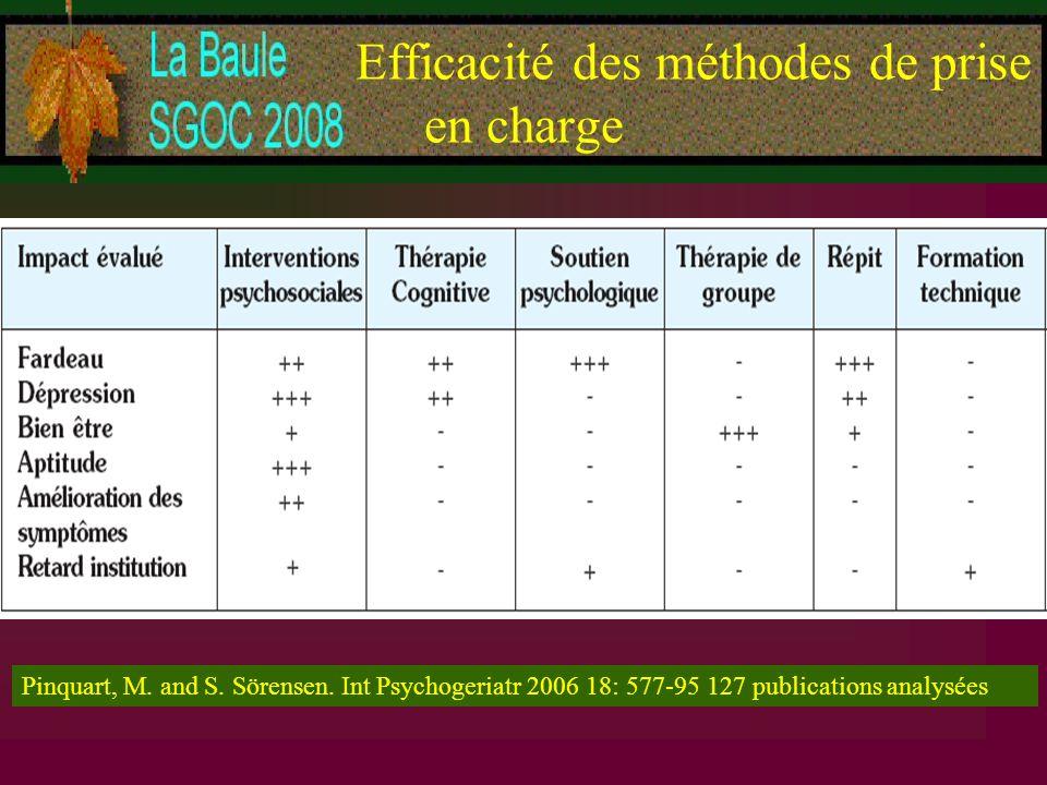 Efficacité des méthodes de prise en charge Pinquart, M. and S. Sörensen. Int Psychogeriatr 2006 18: 577-95 127 publications analysées