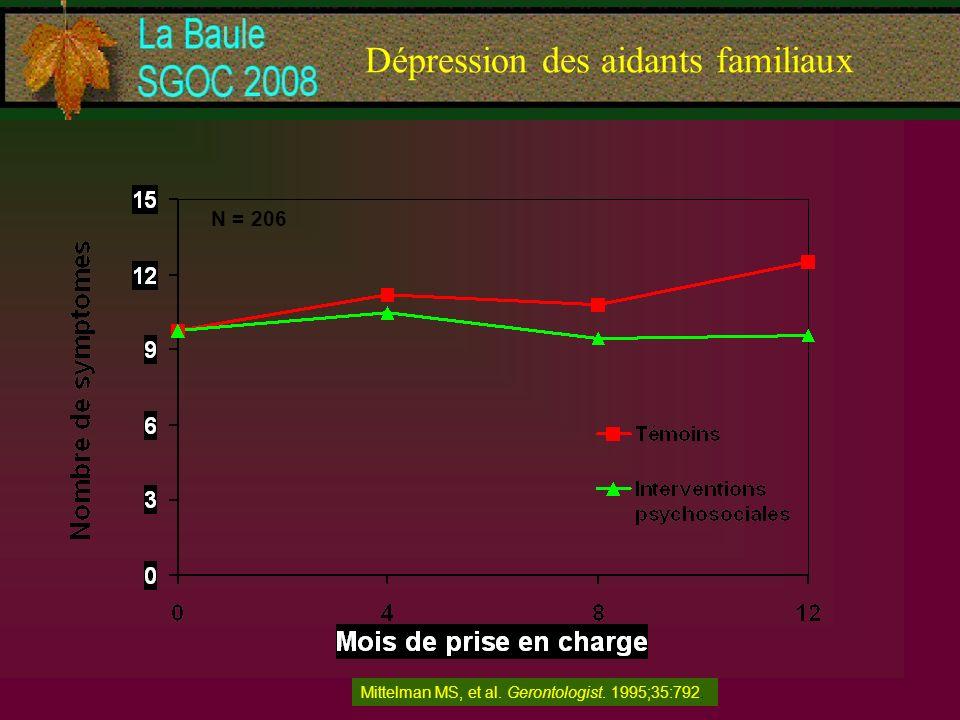 Dépression des aidants familiaux Mittelman MS, et al. Gerontologist. 1995;35:792. N = 206