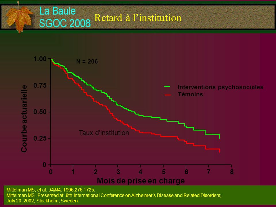 Retard à linstitution Mittelman MS, et al. JAMA. 1996;276:1725. Mittelman MS. Presented at: 8th International Conference on Alzheimers Disease and Rel