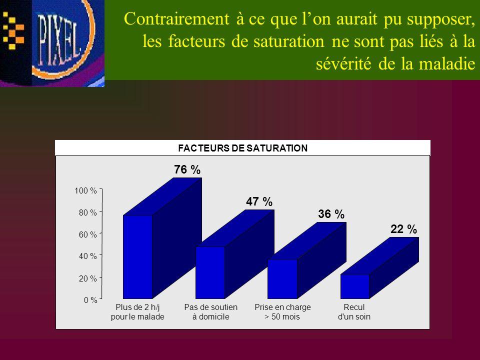 FACTEURS DE SATURATION 76 % 47 % 36 % 22 % 0 % 20 % 40 % 60 % 80 % 100 % Plus de 2 h/j pour le malade Pas de soutien à domicile Prise en charge > 50 m