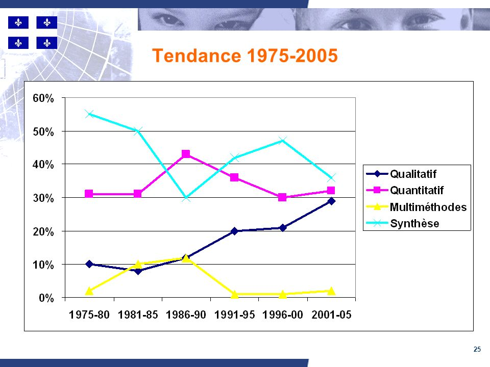 25 Tendance 1975-2005