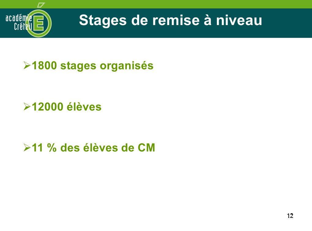 12 Stages de remise à niveau 12 1800 stages organisés 12000 élèves 11 % des élèves de CM